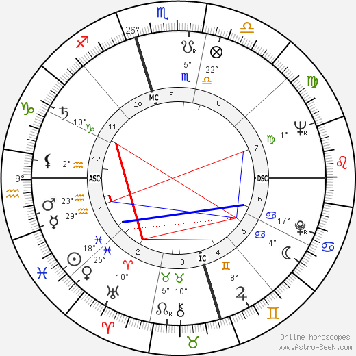 Ornette Coleman birth chart, biography, wikipedia 2020, 2021