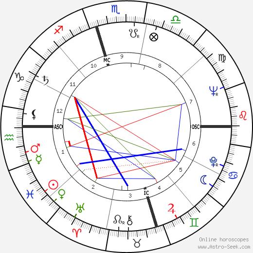 Ornette Coleman birth chart, Ornette Coleman astro natal horoscope, astrology