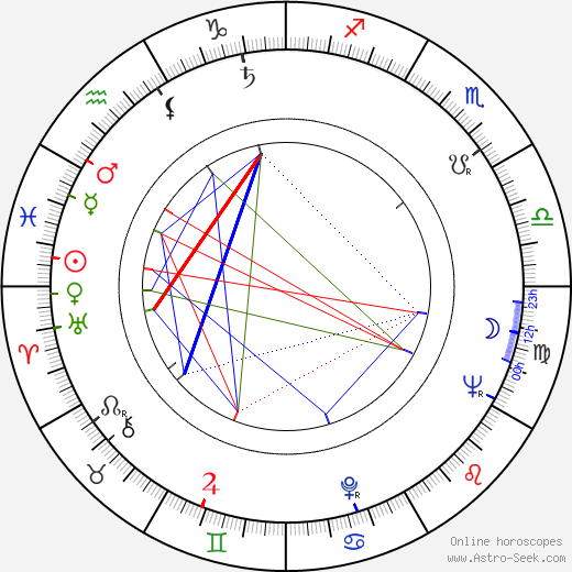 Oskar Hák astro natal birth chart, Oskar Hák horoscope, astrology
