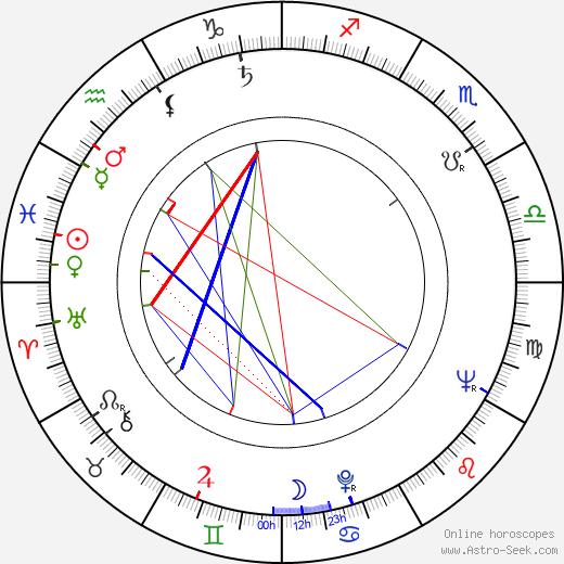 Ota Filip tema natale, oroscopo, Ota Filip oroscopi gratuiti, astrologia