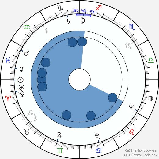 Otis Spann wikipedia, horoscope, astrology, instagram