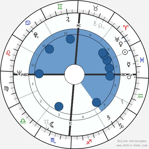 Paul Horn wikipedia, horoscope, astrology, instagram