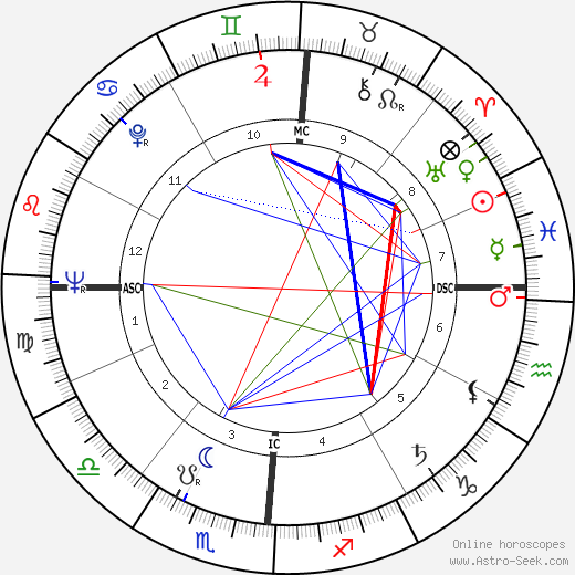 Paul Horn tema natale, oroscopo, Paul Horn oroscopi gratuiti, astrologia
