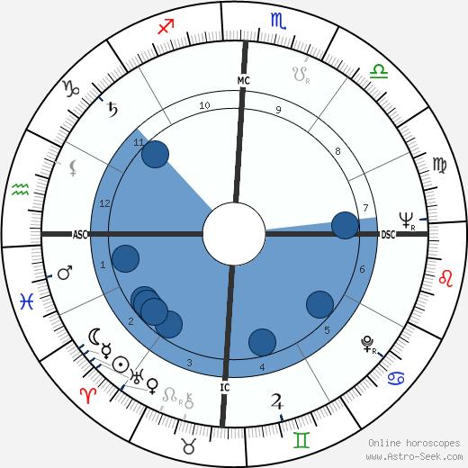 Rolf Harris wikipedia, horoscope, astrology, instagram