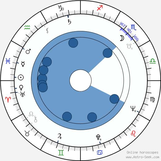 Ryszard Sobolewski wikipedia, horoscope, astrology, instagram