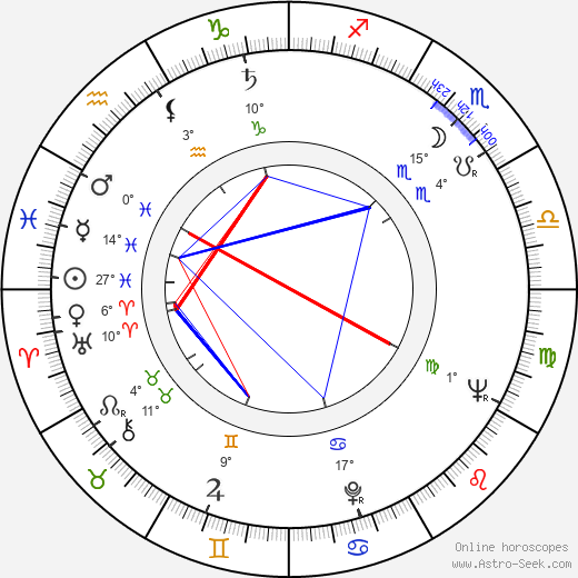 Ryszard Sobolewski birth chart, biography, wikipedia 2020, 2021