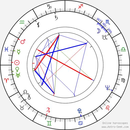 Ryszard Sobolewski birth chart, Ryszard Sobolewski astro natal horoscope, astrology