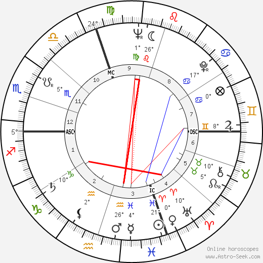 Serge Marquand birth chart, biography, wikipedia 2018, 2019