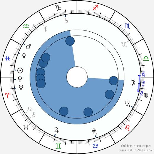 Skip Young wikipedia, horoscope, astrology, instagram