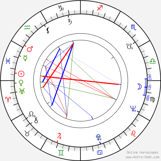 Skip Young birth chart, Skip Young astro natal horoscope, astrology