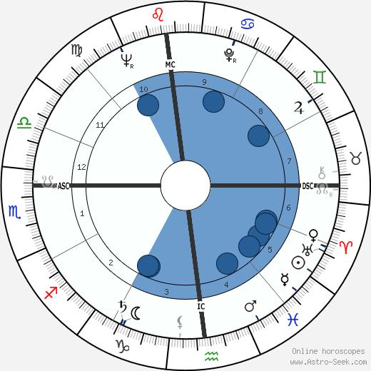 Stephen Sondheim wikipedia, horoscope, astrology, instagram