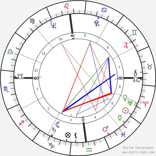 Стивен Сондхайм Stephen Sondheim день рождения гороскоп, Stephen Sondheim Натальная карта онлайн