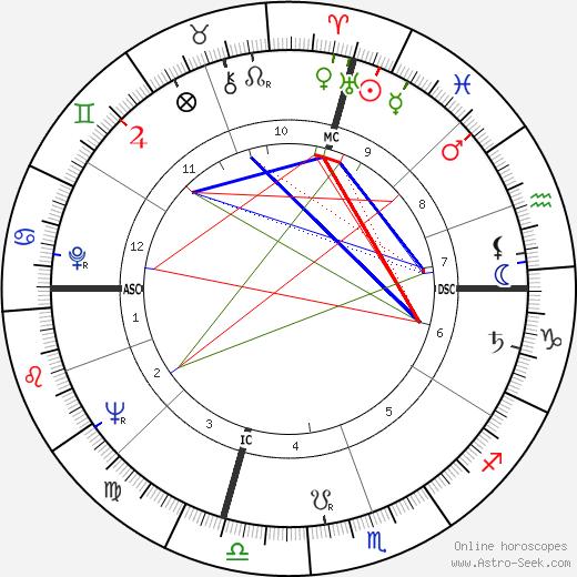Steve McQueen astro natal birth chart, Steve McQueen horoscope, astrology