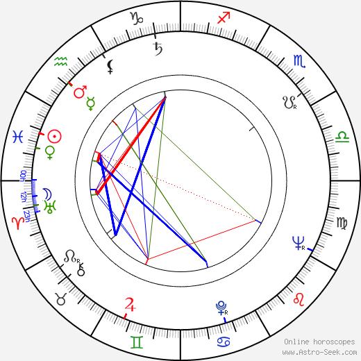 Thomas M. Miller день рождения гороскоп, Thomas M. Miller Натальная карта онлайн