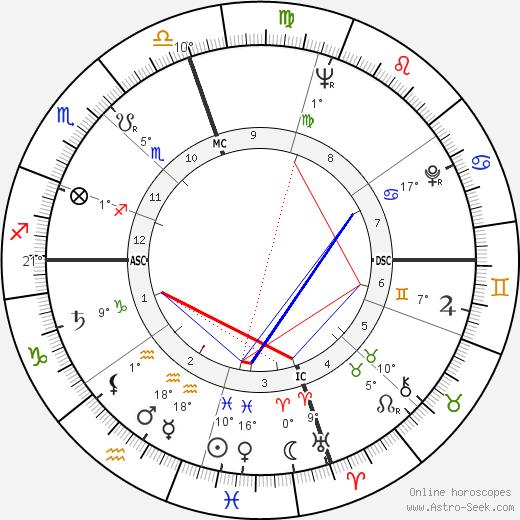 Tom Wolfe birth chart, biography, wikipedia 2019, 2020