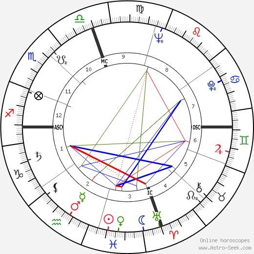 Tom Wolfe astro natal birth chart, Tom Wolfe horoscope, astrology