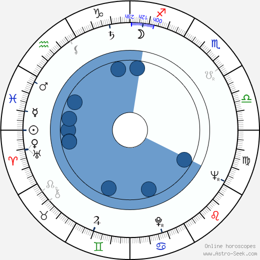 Yuriy Butyrin wikipedia, horoscope, astrology, instagram