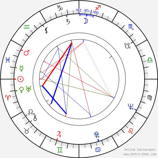 Yuriy Butyrin astro natal birth chart, Yuriy Butyrin horoscope, astrology