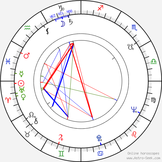 Zygmunt Hübner tema natale, oroscopo, Zygmunt Hübner oroscopi gratuiti, astrologia