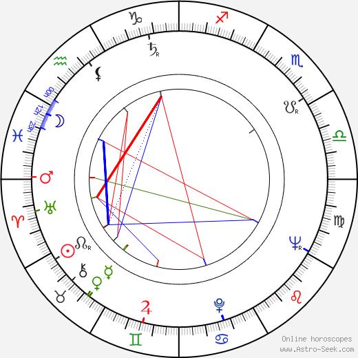 Alan Oppenheimer birth chart, Alan Oppenheimer astro natal horoscope, astrology