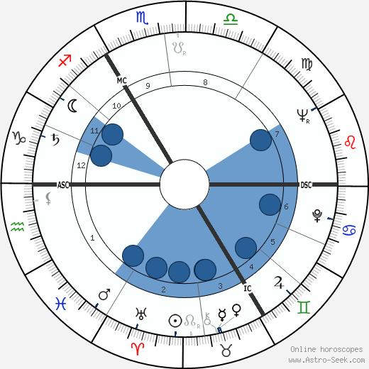 Alfons Martin wikipedia, horoscope, astrology, instagram