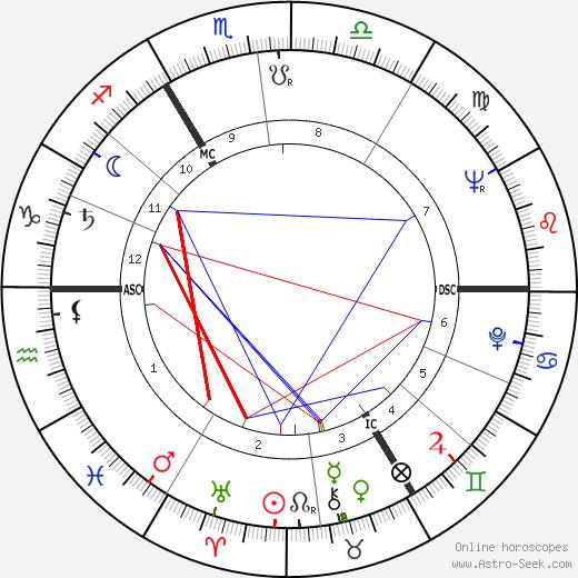 Alfons Martin день рождения гороскоп, Alfons Martin Натальная карта онлайн