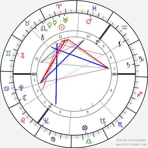 Andrew Sachs tema natale, oroscopo, Andrew Sachs oroscopi gratuiti, astrologia