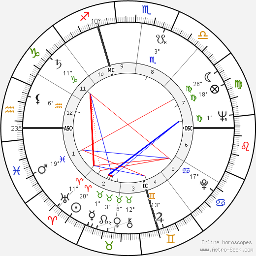 Anton Szandor LaVey birth chart, biography, wikipedia 2019, 2020