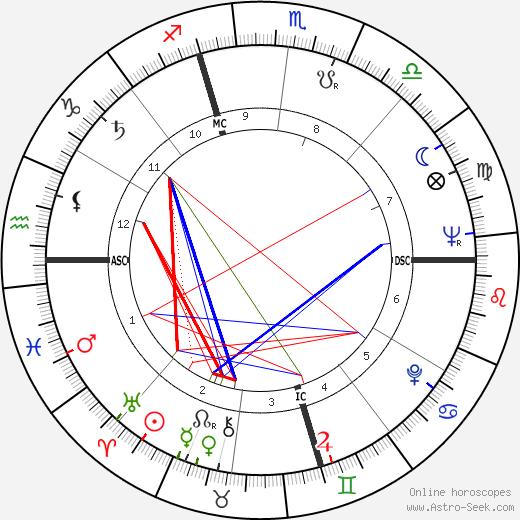 Anton Szandor LaVey birth chart, Anton Szandor LaVey astro natal horoscope, astrology