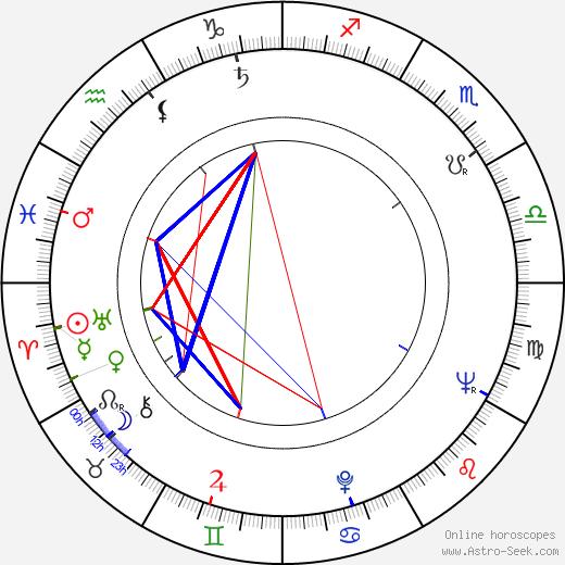 Betsy Jones-Moreland день рождения гороскоп, Betsy Jones-Moreland Натальная карта онлайн