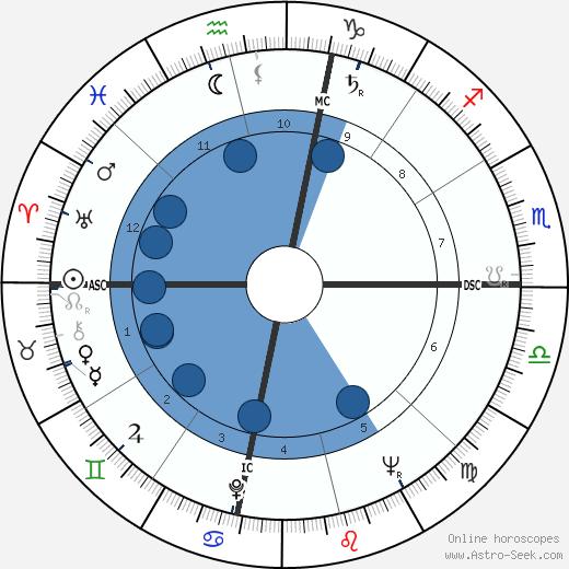 Beverly Crosby wikipedia, horoscope, astrology, instagram