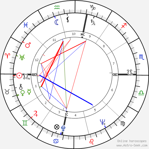 Beverly Crosby день рождения гороскоп, Beverly Crosby Натальная карта онлайн