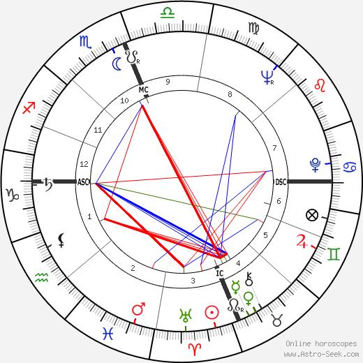 Bradford Dillman astro natal birth chart, Bradford Dillman horoscope, astrology