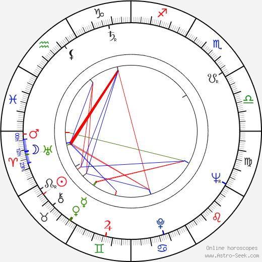Bruce Jay Friedman день рождения гороскоп, Bruce Jay Friedman Натальная карта онлайн