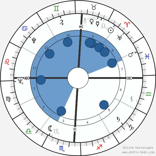 Charles Gallenkamp wikipedia, horoscope, astrology, instagram