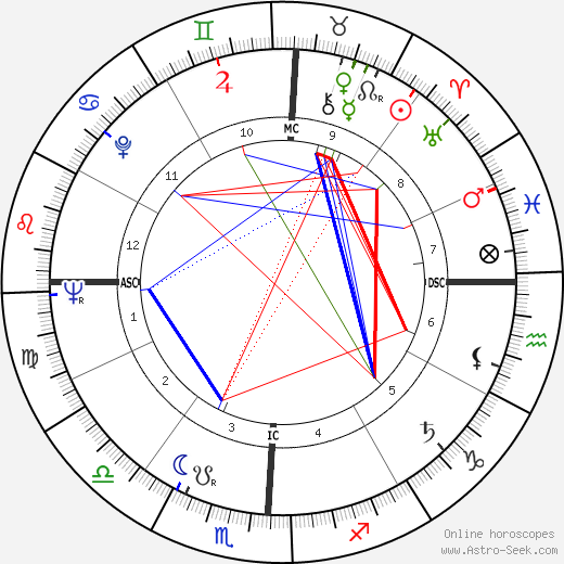 Charles Gallenkamp день рождения гороскоп, Charles Gallenkamp Натальная карта онлайн
