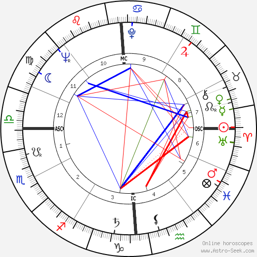 Claude Bolling astro natal birth chart, Claude Bolling horoscope, astrology