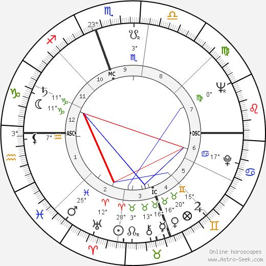 Dick Sargent birth chart, biography, wikipedia 2019, 2020