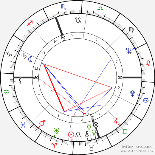 Dick Sargent astro natal birth chart, Dick Sargent horoscope, astrology
