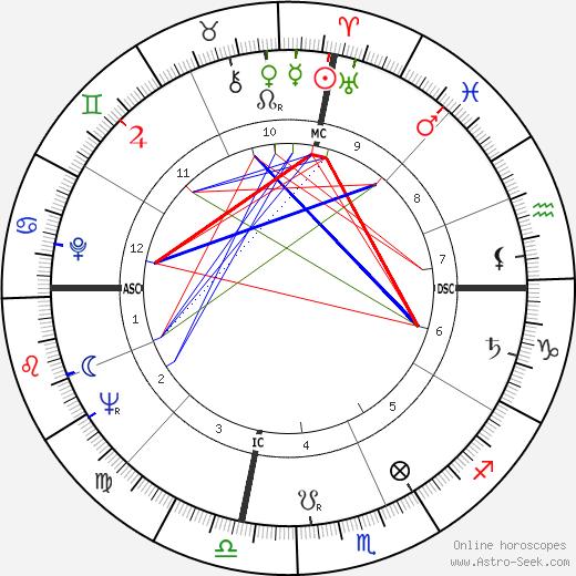 Dolores Barrymore день рождения гороскоп, Dolores Barrymore Натальная карта онлайн