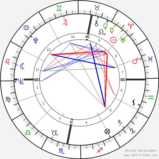 Dorothy Tutin день рождения гороскоп, Dorothy Tutin Натальная карта онлайн