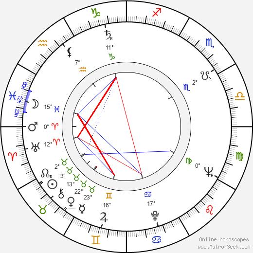 Dorothy Uhnak birth chart, biography, wikipedia 2019, 2020