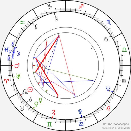 Dorothy Uhnak astro natal birth chart, Dorothy Uhnak horoscope, astrology