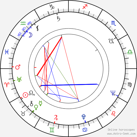 Dragi Kostovski birth chart, Dragi Kostovski astro natal horoscope, astrology