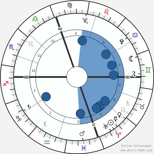 Ed Steinbrecher wikipedia, horoscope, astrology, instagram