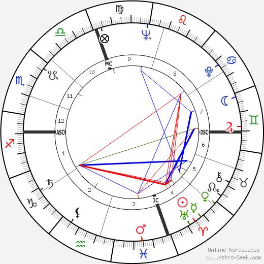 Ed Steinbrecher tema natale, oroscopo, Ed Steinbrecher oroscopi gratuiti, astrologia