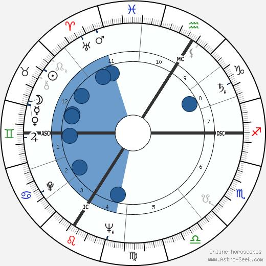 Félix Guattari wikipedia, horoscope, astrology, instagram