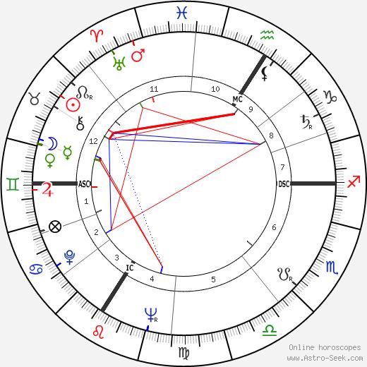 Феликс Гваттари Félix Guattari день рождения гороскоп, Félix Guattari Натальная карта онлайн