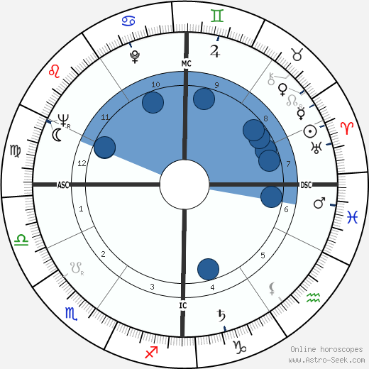 Folco Quilici wikipedia, horoscope, astrology, instagram