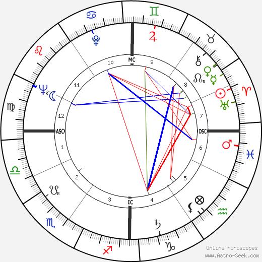 Folco Quilici день рождения гороскоп, Folco Quilici Натальная карта онлайн